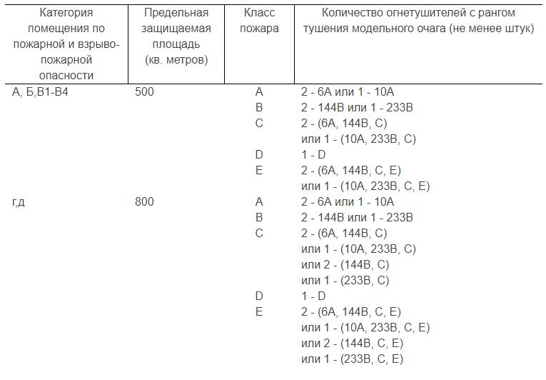 Таблица оснащения помещений передвижными огнетушителями