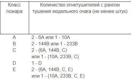 Пример подсчет количества огнетушителей